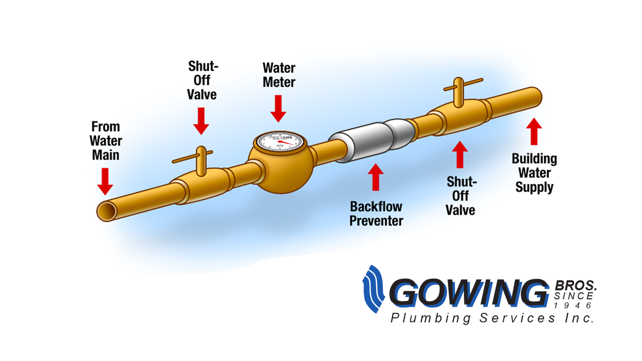 Backflow Prevention - Gowing Plumbing